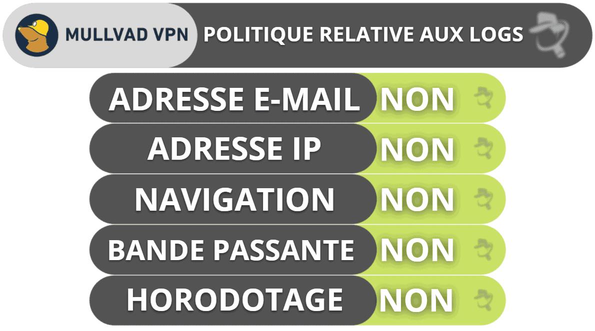 Mullvad VPN : Confidentialité et sécurité